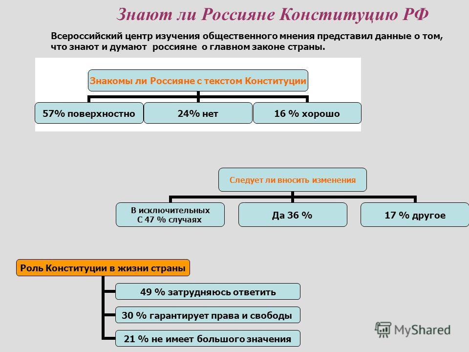 Знают ли Россияне Конституцию РФ Всероссийский центр изучения общественного мнения представил данные о том, что знают и думают россияне о главном законе страны. Следует ли вносить изменения В исключительных С 47 % случаях Да 36 %17 % другое Роль Конс