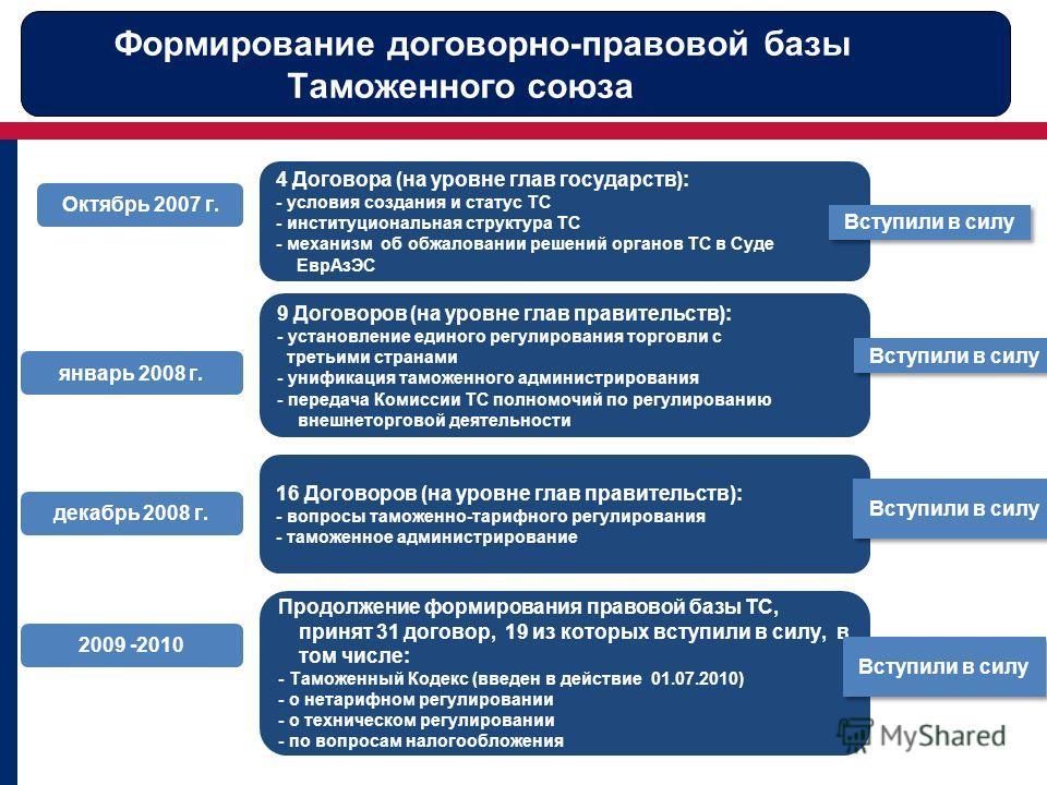 9 Договоров (на уровне глав правительств): - установление единого регулирования торговли с третьими странами - унификация таможенного администрирования - передача Комиссии ТС полномочий по регулированию внешнеторговой деятельности 16 Договоров (на ур