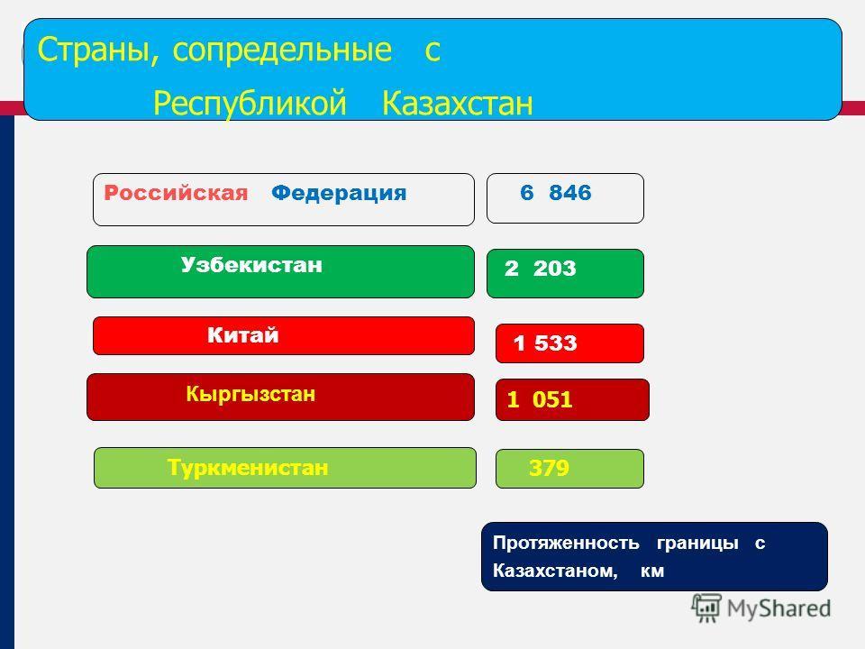 Российская Федерация 6 846 Узбекистан 2 203 Китай 1 533 Кыргызстан 1 051 Страны, сопредельные с Республикой Казахстан Туркменистан 379 Протяженность границы с Казахстаном, км