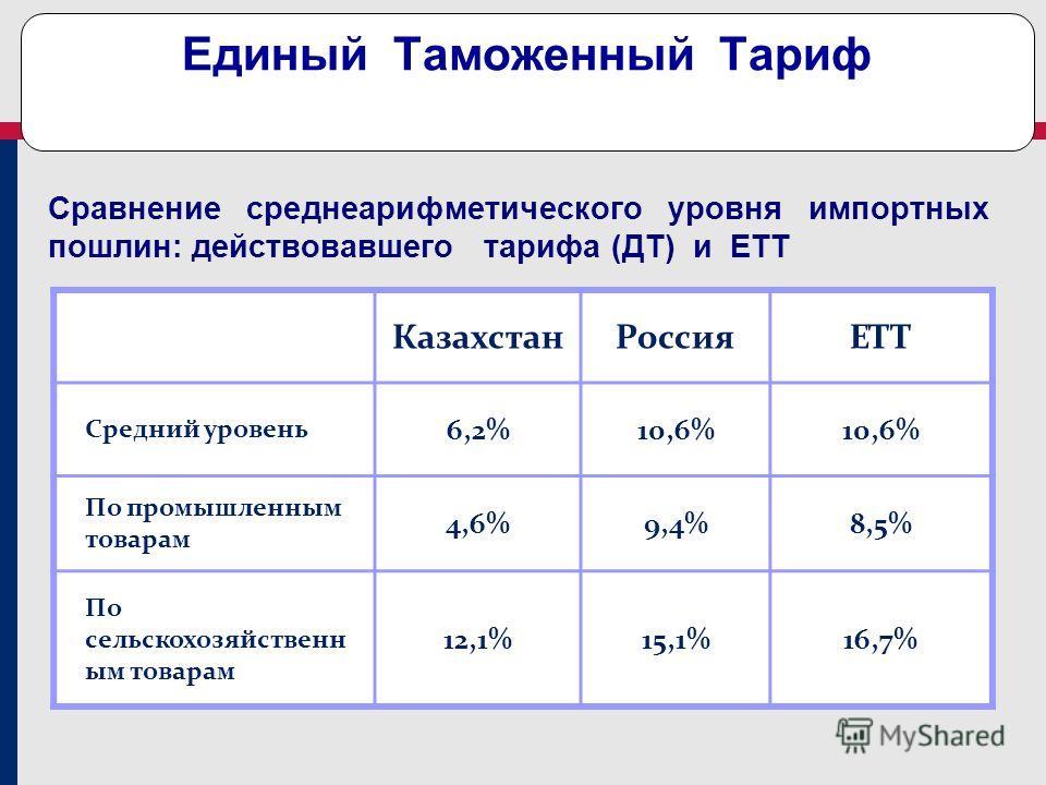 Единый Таможенный Тариф Сравнение среднеарифметического уровня импортных пошлин: действовавшего тарифа (ДТ) и ЕТТ Казахстан РоссияЕТТ Средний уровень 6,2%10,6% По промышленным товарам 4,6%9,4%8,5% По сельскохозяйственн ым товарам 12,1%15,1%16,7%