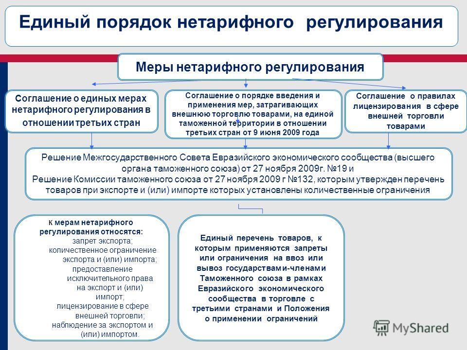 Решение Межгосударственного Совета Евразийского экономического сообщества (высшего органа таможенного союза) от 27 ноября 2009 г. 19 и Решение Комиссии таможенного союза от 27 ноября 2009 г 132, которым утвержден перечень товаров при экспорте и (или)