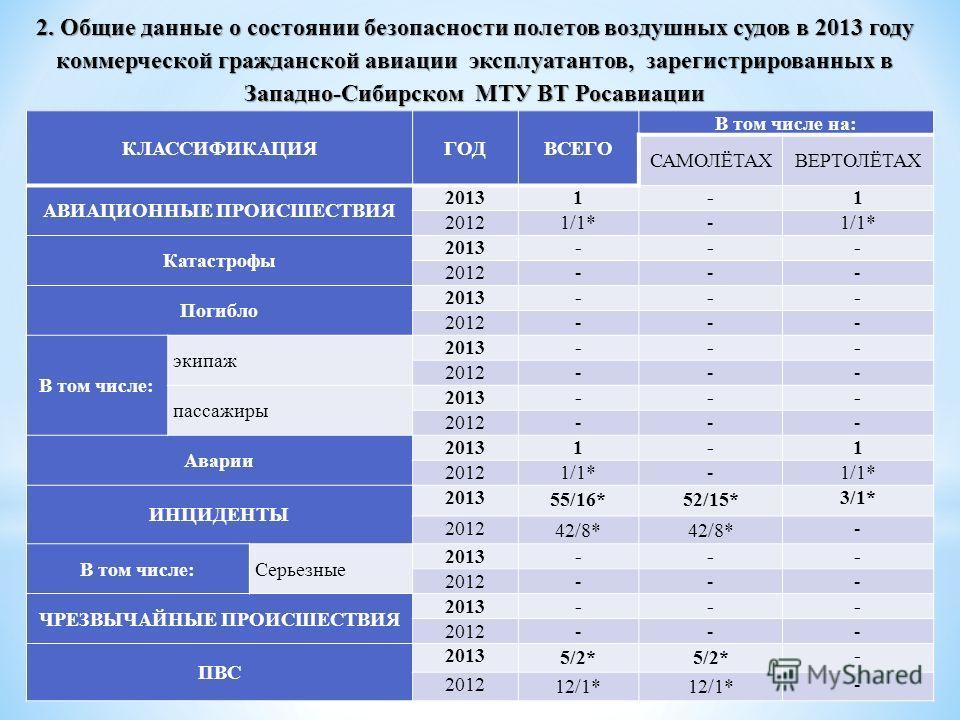 2. Общие данные о состоянии безопасности полетов воздушных судов в 2013 году коммерческой гражданской авиации эксплуатантов, зарегистрированных в Западно-Сибирском МТУ ВТ Росавиации КЛАССИФИКАЦИЯГОДВСЕГО В том числе на: САМОЛЁТАХВЕРТОЛЁТАХ АВИАЦИОННЫ