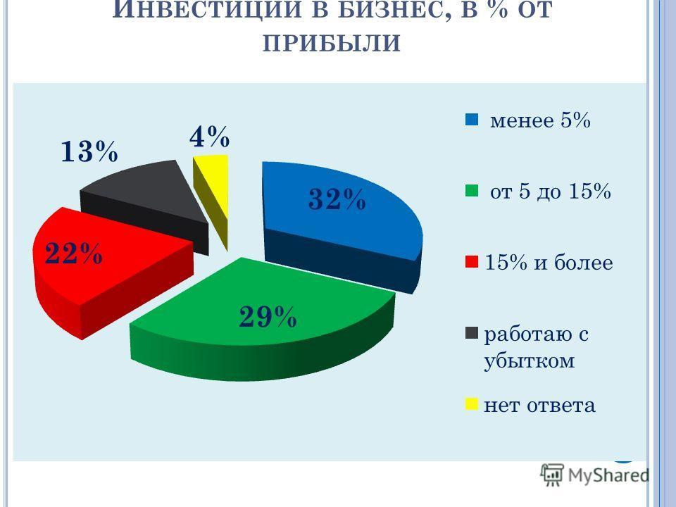 И НВЕСТИЦИИ В БИЗНЕС, В % ОТ ПРИБЫЛИ