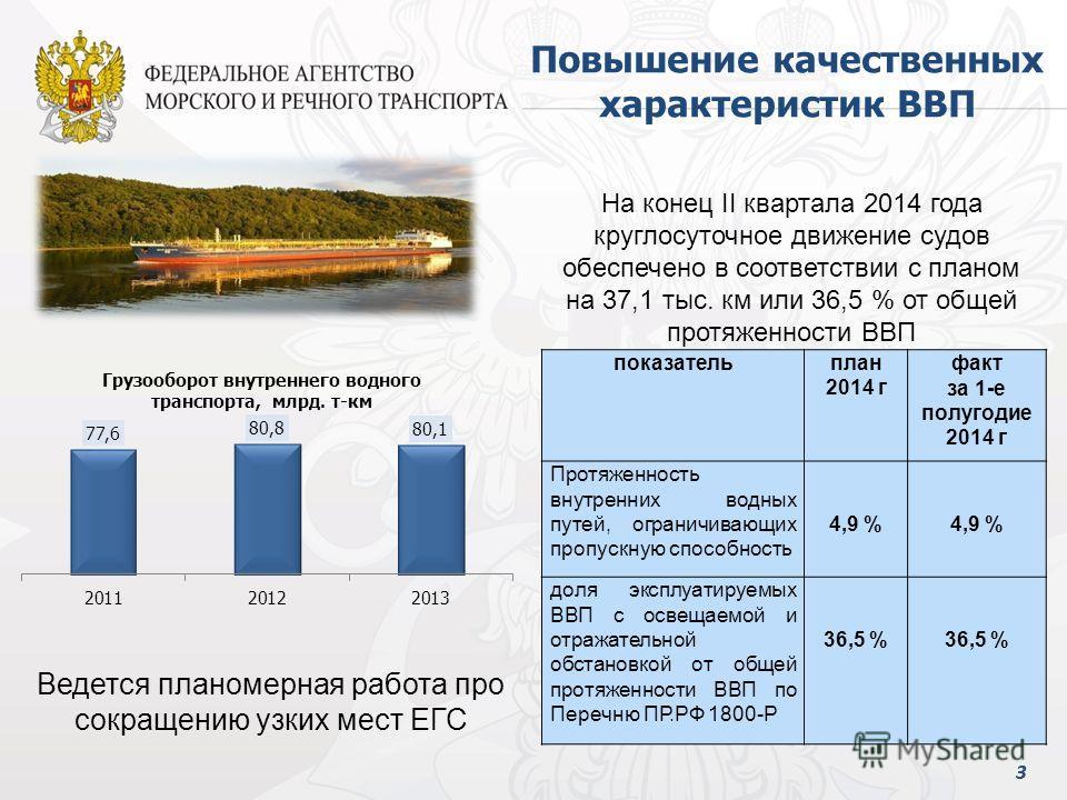33 Ведется планомерная работа про сокращению узких мест ЕГС Повышение качественных характеристик ВВП показательплан 2014 г факт за 1-е полугодие 2014 г Протяженность внутренних водных путей, ограничивающих пропускную способность 4,9 % доля эксплуатир
