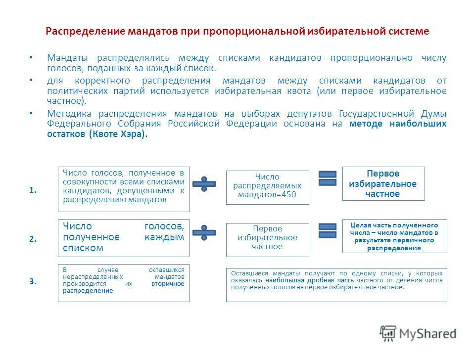 Распределение мандатов при пропорциональной избирательной системе Мандаты распределялись между списками кандидатов пропорционально числу голосов, поданных за каждый список. для корректного распределения мандатов между списками кандидатов от политичес