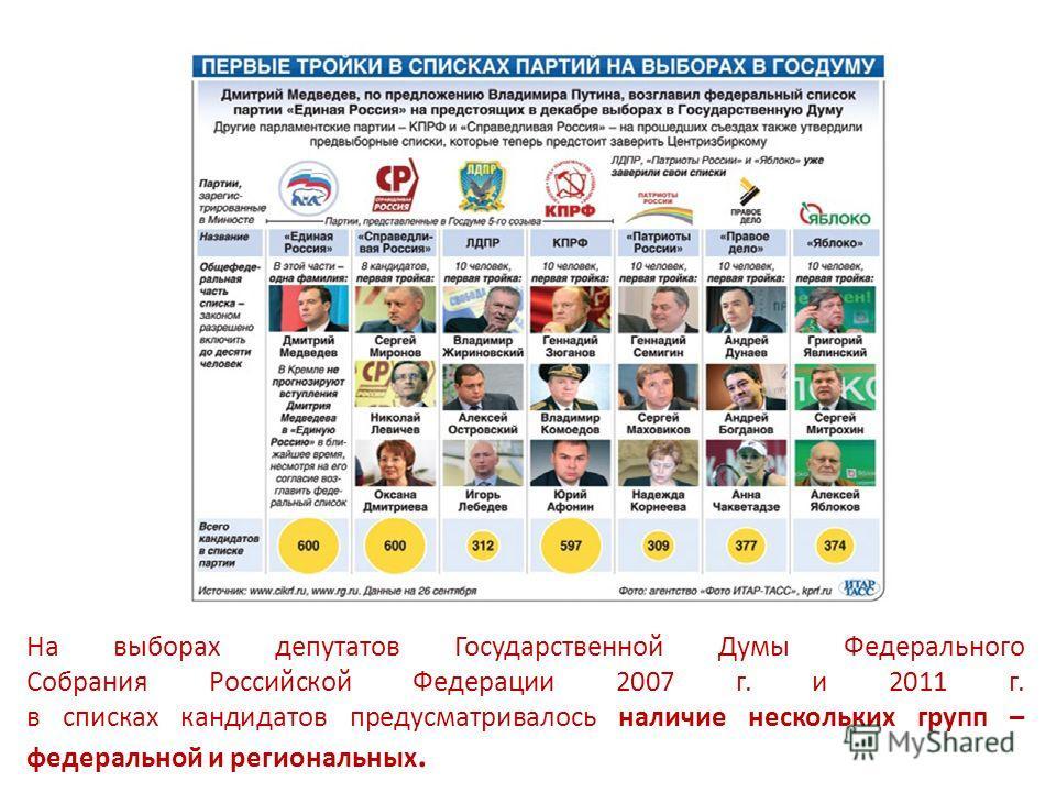 На выборах депутатов Государственной Думы Федерального Собрания Российской Федерации 2007 г. и 2011 г. в списках кандидатов предусматривалось наличие нескольких групп – федеральной и региональных.