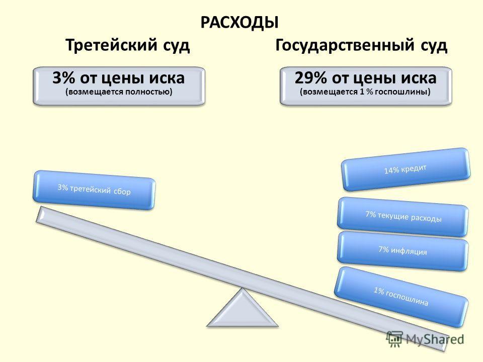 РАСХОДЫ Третейский суд Государственный суд 3% от цены иска (возмещается полностью) 3% от цены иска (возмещается полностью) 29% от цены иска (возмещается 1 % госпошлины) 29% от цены иска (возмещается 1 % госпошлины) 1% госпошлина 7% инфляция 7% текущи