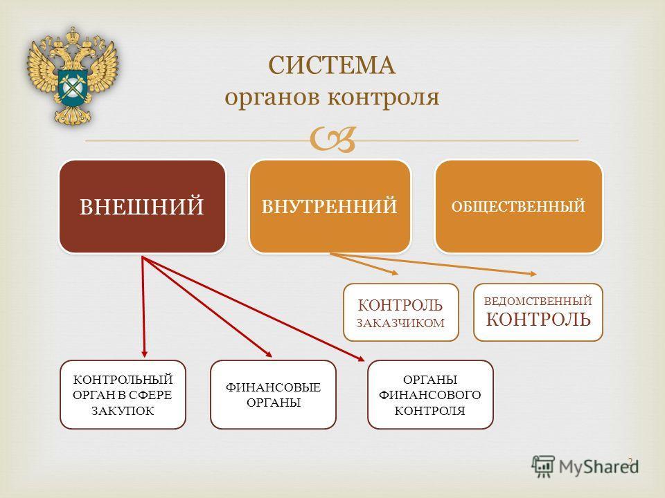 финансовые органы рф диссертация 2017