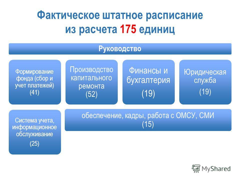 Фактическое штатное расписание Руководство Формирование фонда (сбор и учет платежей) (41) Система учета, информационное обслуживание (25) Производство капитального ремонта (52) Финансы и бухгалтерия (19) Юридическая служба (19) из расчета 175 единиц