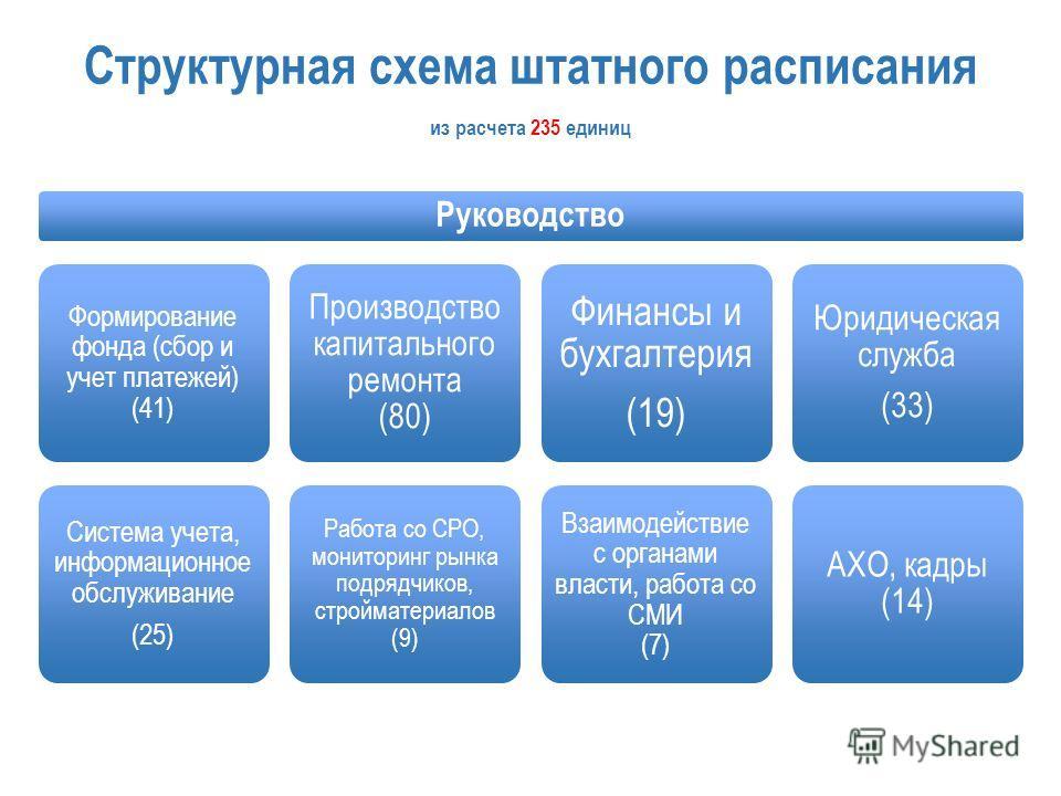 Структурная схема штатного расписания Руководство Формирование фонда (сбор и учет платежей) (41) Система учета, информационное обслуживание (25) Производство капитального ремонта (80) Работа со СРО, мониторинг рынка подрядчиков, стройматериалов (9) Ф