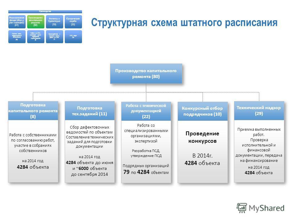 Производство капитального ремонта (80) Работа с технической документацией (22) Работа с технической документацией (22) Работа со специализированными организациями, экспертизой Разработка ПСД, утверждение ПСД Подрядных организаций 79 по 4284 объектам