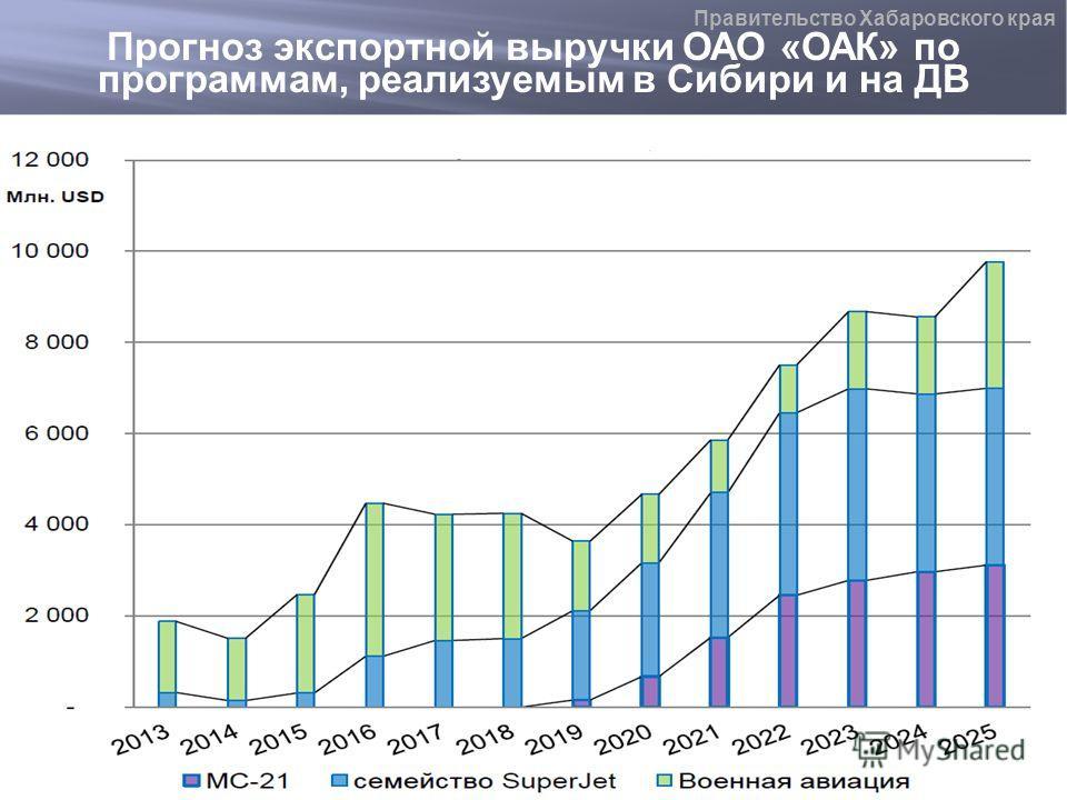 Прогноз экспортной выручки ОАО «ОАК» по программам, реализуемым в Сибири и на ДВ Правительство Хабаровского края