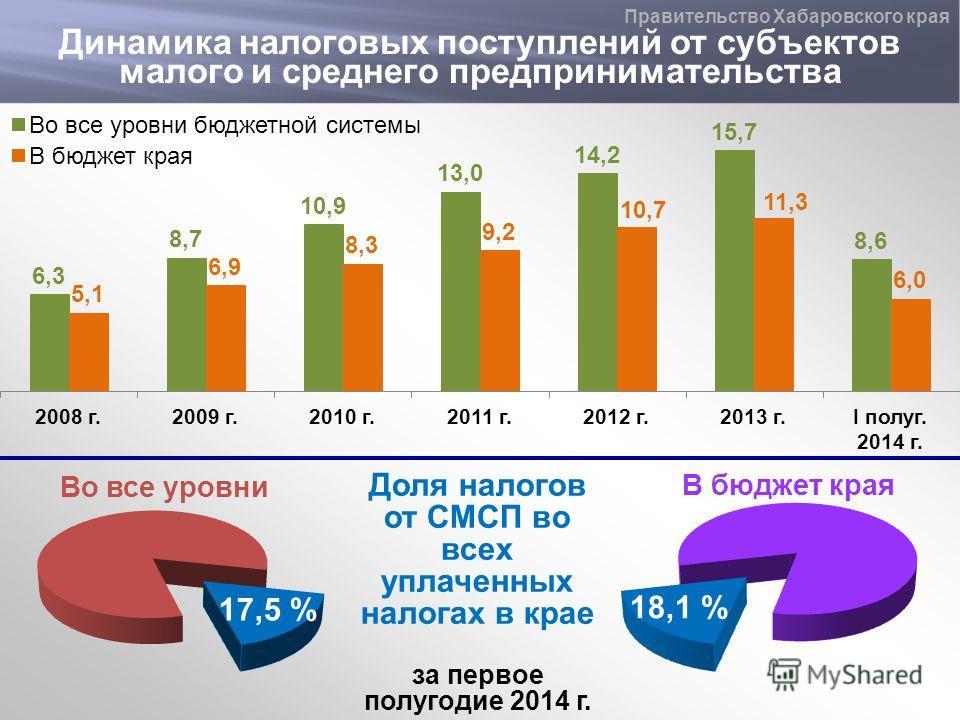 Динамика налоговых поступлений от субъектов малого и среднего предпринимательства Правительство Хабаровского края 17,5 % 18,1 % Доля налогов от СМСП во всех уплаченных налогах в крае за первое полугодие 2014 г.