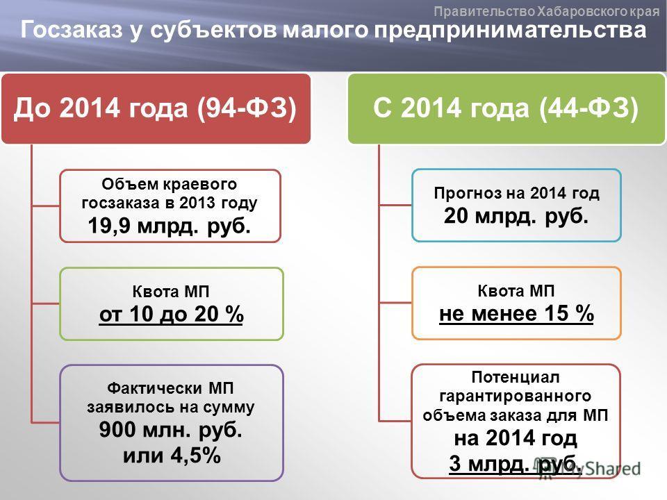 Госзаказ у субъектов малого предпринимательства Правительство Хабаровского края До 2014 года (94-ФЗ) Объем краевого госзаказа в 2013 году 19,9 млрд. руб. Квота МП от 10 до 20 % Фактически МП заявилось на сумму 900 млн. руб. или 4,5% С 2014 года (44-Ф