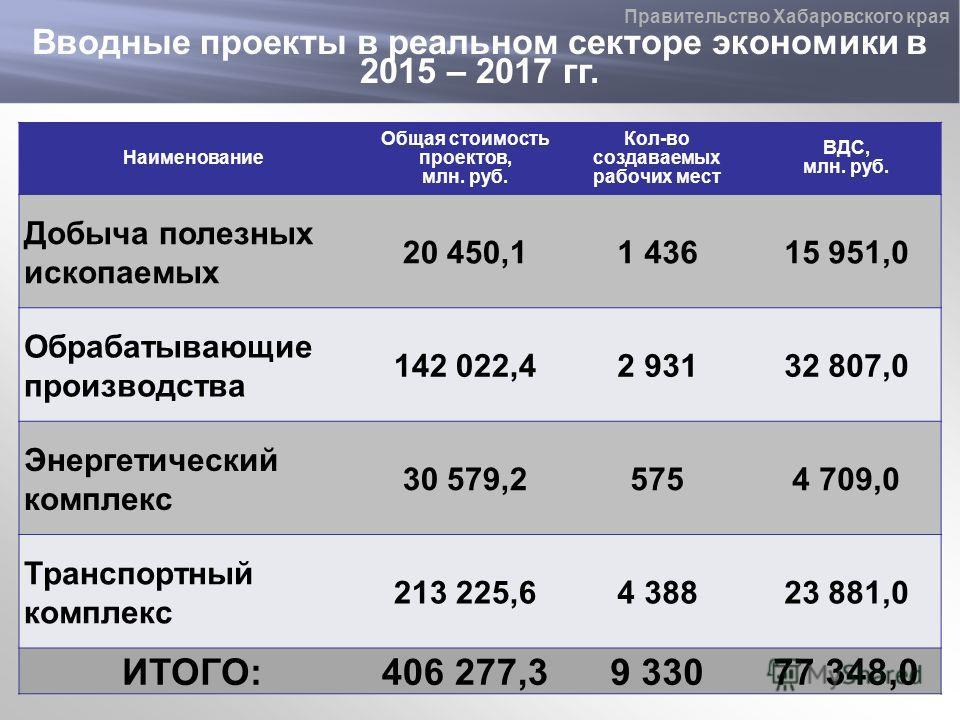 Вводные проекты в реальном секторе экономики в 2015 – 2017 гг. Правительство Хабаровского края Наименование Общая стоимость проектов, млн. руб. Кол-во создаваемых рабочих мест ВДС, млн. руб. Добыча полезных ископаемых 20 450,11 43615 951,0 Обрабатыва