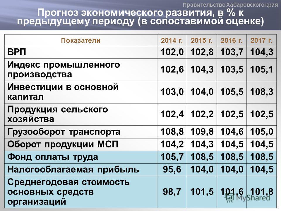 Прогноз экономического развития, в % к предыдущему периоду (в сопоставимой оценке) Правительство Хабаровского края Показатели 2014 г.2015 г.2016 г.2017 г. ВРП102,0102,8103,7104,3 Индекс промышленного производства 102,6104,3103,5105,1 Инвестиции в осн