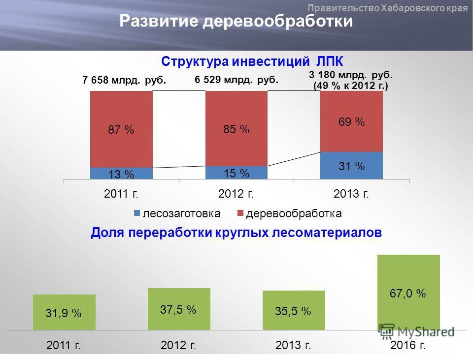 Развитие деревообработки Правительство Хабаровского края Структура инвестиций ЛПК 7 658 млрд. руб. 3 180 млрд. руб. (49 % к 2012 г.) 6 529 млрд. руб. Доля переработки круглых лесоматериалов