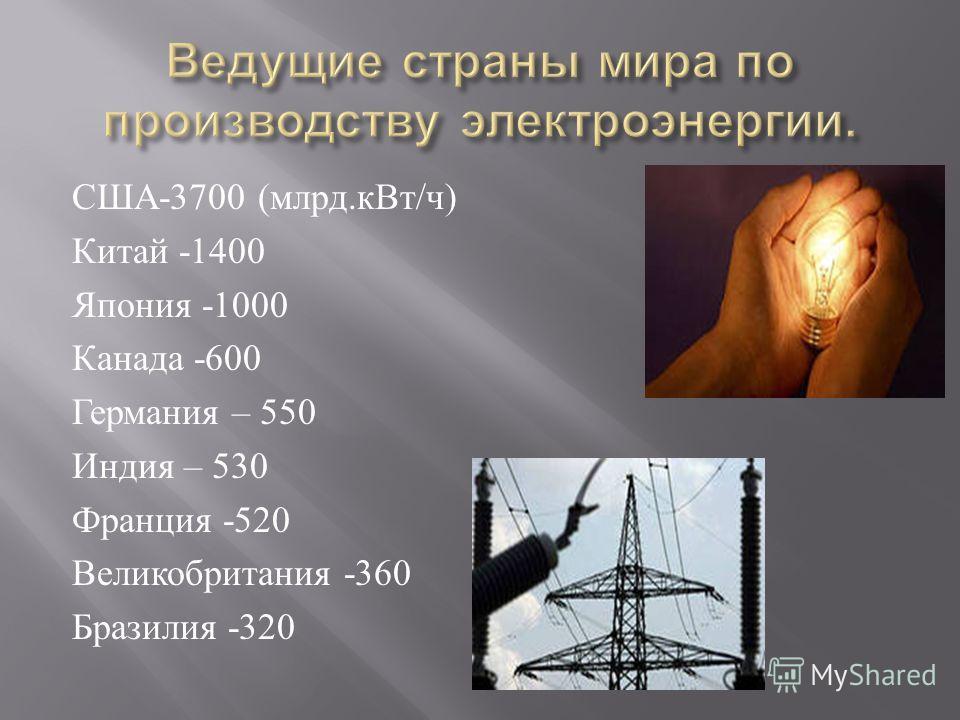 США -3700 ( млрд. к Вт / ч ) Китай -1400 Япония -1000 Канада -600 Германия – 550 Индия – 530 Франция -520 Великобритания -360 Бразилия -320