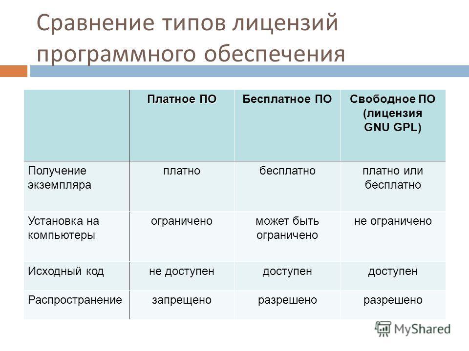 Сравнение типов лицензий программного обеспечения Платное ПО Бесплатное ПОСвободное ПО (лицензия GNU GPL) Получение экземпляра платнобесплатноплатно или бесплатно Установка на компьютеры ограниченоможет быть ограничено не ограничено Исходный кодне до