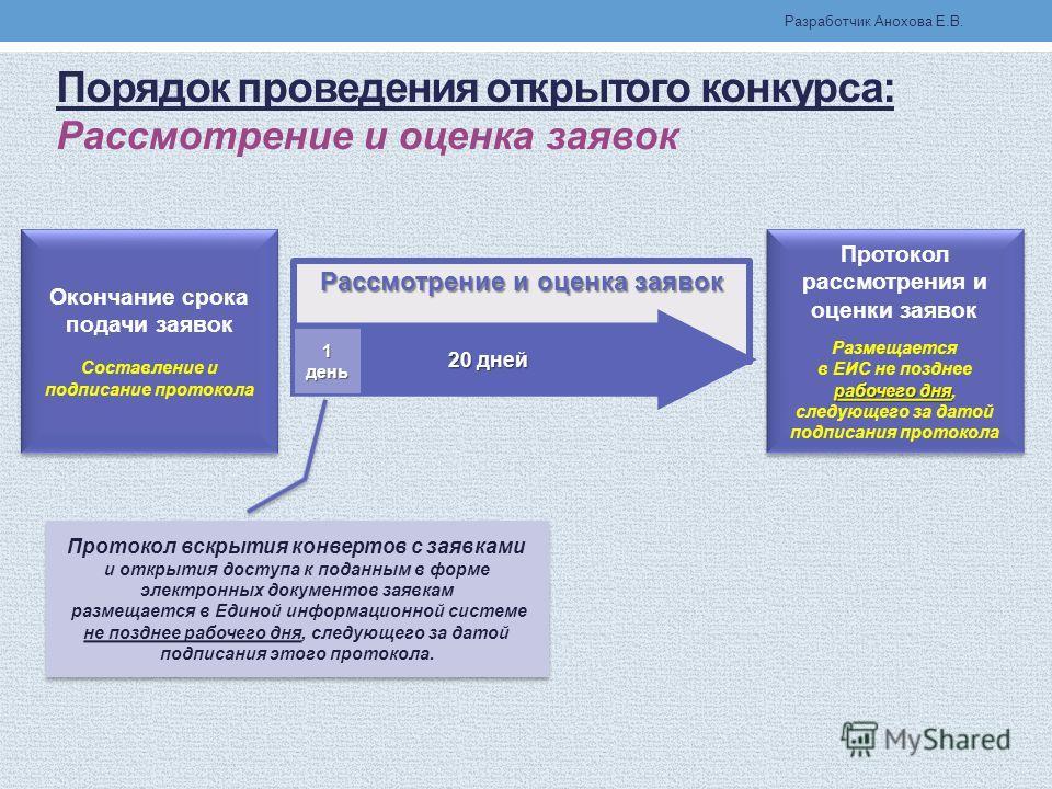 Срок подписания протокола открытого конкурса