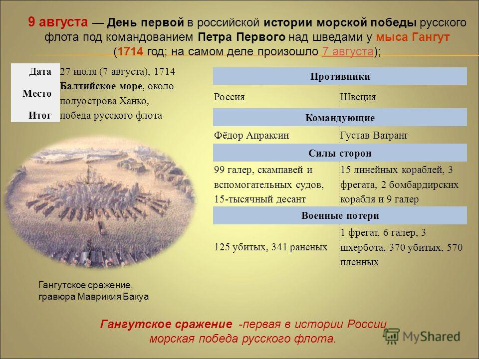9 августа День первой в российской истории морской победы русского флота под командованием Петра Первого над шведами у мыса Гангут (1714 год; на самом деле произошло 7 августа);7 августа Дата 27 июля (7 августа), 1714 Место Балтийское море, около пол