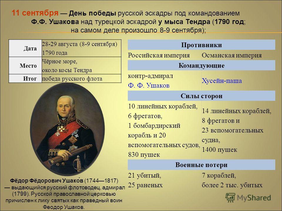 11 сентября День победы русской эскадры под командованием Ф.Ф. Ушакова над турецкой эскадрой у мыса Тендра (1790 год; на самом деле произошло 8-9 сентября); Дата 28-29 августа (8-9 сентября) 1790 года Место Чёрное море, около косы Тендра Итогпобеда р