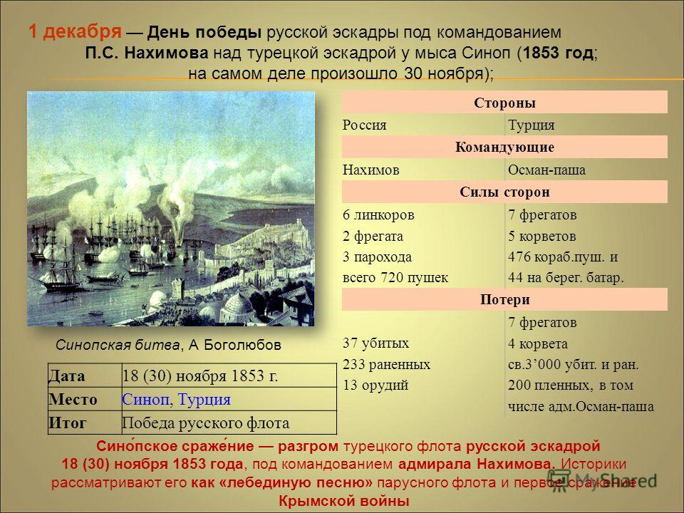 1 декабря День победы русской эскадры под командованием П.С. Нахимова над турецкой эскадрой у мыса Синоп (1853 год; на самом деле произошло 30 ноября); Синопская битва, А Боголюбов Дата 18 (30) ноября 1853 г. Место Синоп, Турция Итог Победа русского