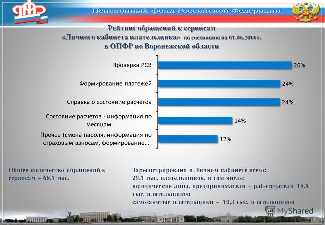 Рейтинг обращений к сервисам «Личного кабинета плательщика» по состоянию на 01.06.2014 г. в ОПФР по Воронежской области Общее количество обращений к сервисам – 68,1 тыс. Зарегистрировано в Личном кабинете всего: 29,1 тыс. плательщиков, в том числе: ю