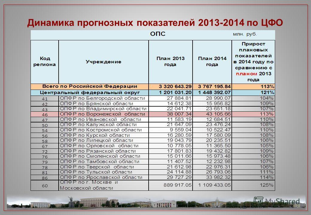 Динамика прогнозных показателей 2013-2014 по ЦФО 3