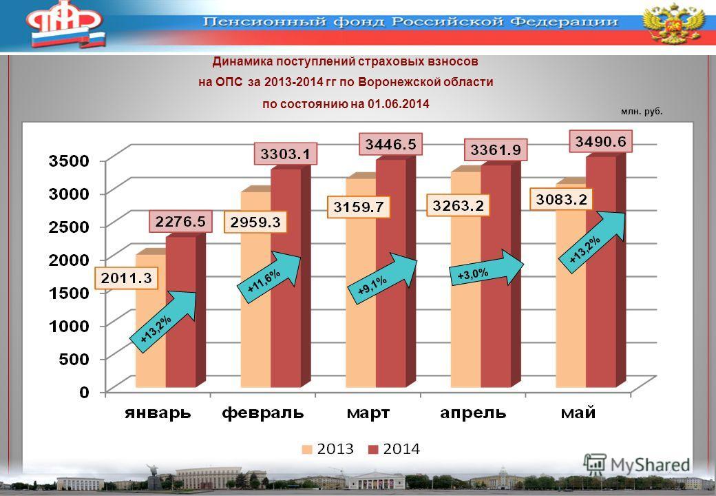 Динамика поступлений страховых взносов на ОПС за 2013-2014 гг по Воронежской области по состоянию на 01.06.2014 млн. руб. 6 +13,2% +11,6% +3,0% +9,1% +13,2%