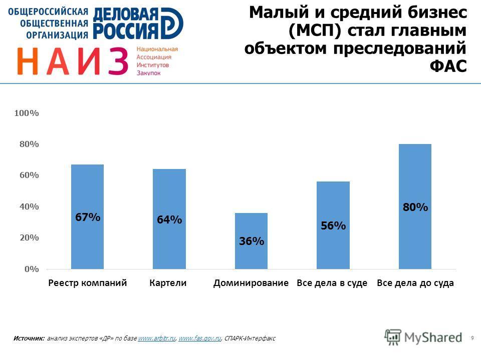 9 Источник: анализ экспертов «ДР» по базе www.arbitr.ru, www.fas.gov.ru, СПАРК-Интерфаксwww.arbitr.ruwww.fas.gov.ru Малый и средний бизнес (МСП) стал главным объектом преследований ФАС
