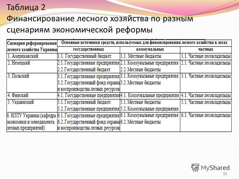 Таблица 2 Финансирование лесного хозяйства по разным сценариям экономической реформы 55