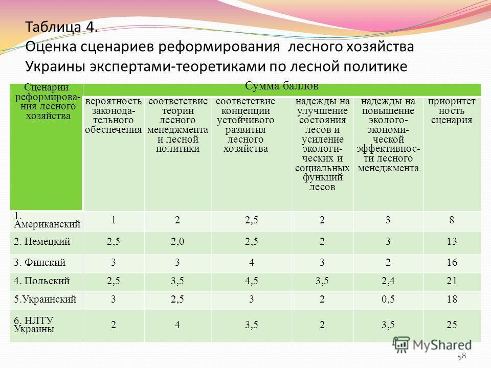 Таблица 4. Оценка сценариев реформирования лесного хозяйства Украины экспертами-теоретиками по лесной политике Сценарии реформирова- ния лесного хозяйства Сумма баллов вероятность законода- тельного обеспечения соответствие теории лесного менеджмент