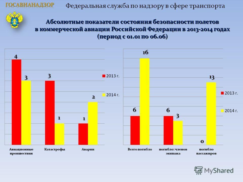 Абсолютные показатели состояния безопасности полетов в коммерческой авиации Российской Федерации в 2013-2014 годах (период с 01.01 по 06.06) Федеральная служба по надзору в сфере транспорта