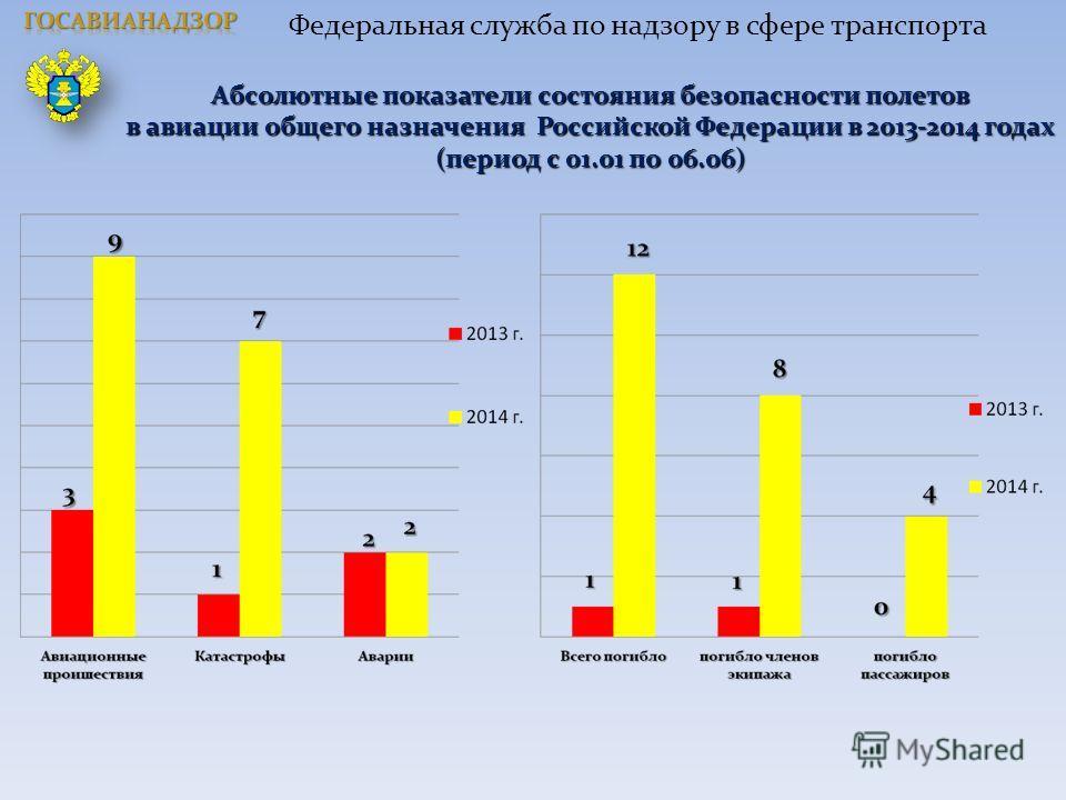 Абсолютные показатели состояния безопасности полетов в авиации общего назначения Российской Федерации в 2013-2014 годах (период с 01.01 по 06.06) Федеральная служба по надзору в сфере транспорта