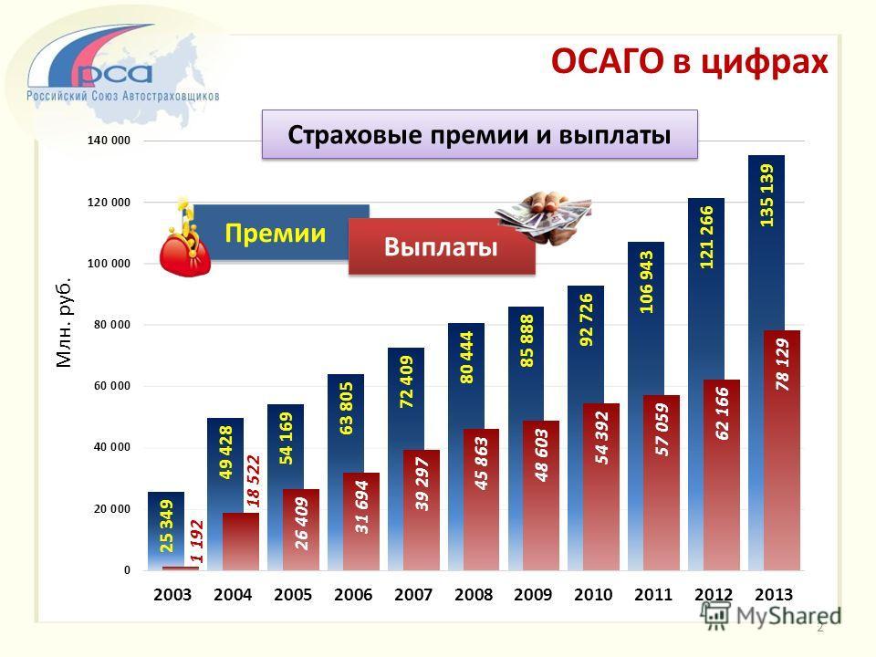 ОСАГО в цифрах Страховые премии и выплаты Премии Выплаты Млн. руб. 2