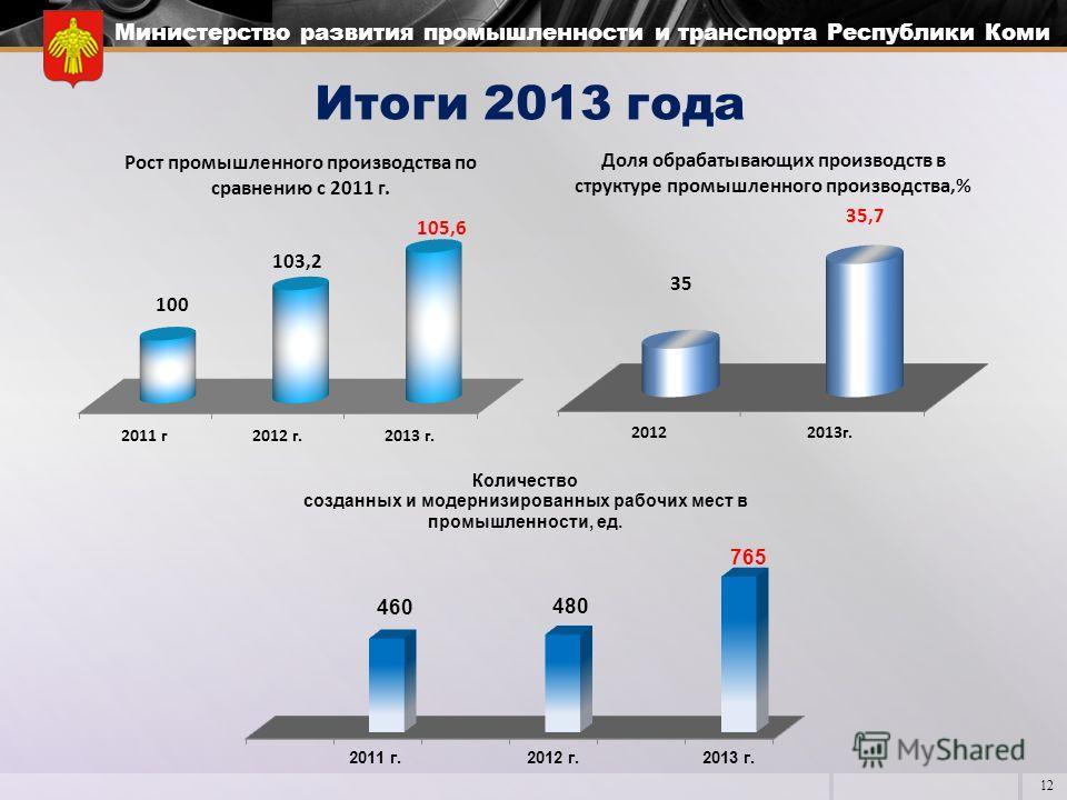 12 Министерство развития промышленности и транспорта Республики Коми Итоги 2013 года
