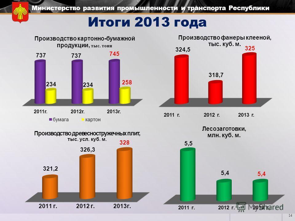 Министерство развития промышленности и транспорта Республики Коми Итоги 2013 года 14 2011 г. 2012 г. 2013 г.