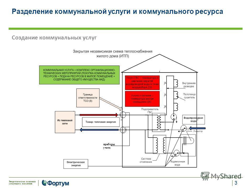 Энергетическая компания следующего поколения Создание коммунальных услуг приборы учета Разделение коммунальной услуги и коммунального ресурса 3