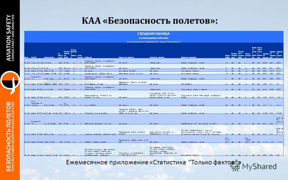 КАА «Безопасность полетов»: Ежемесячное приложение «Статистика Только фактов» СВОДНАЯ ТАБЛИЦА по авиационным событиям (платное предложение к информационному продукту