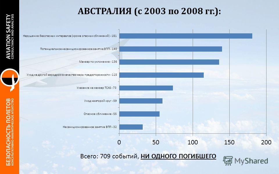 АВСТРАЛИЯ (с 2003 по 2008 гг.): Всего: 709 событий, НИ ОДНОГО ПОГИБШЕГО