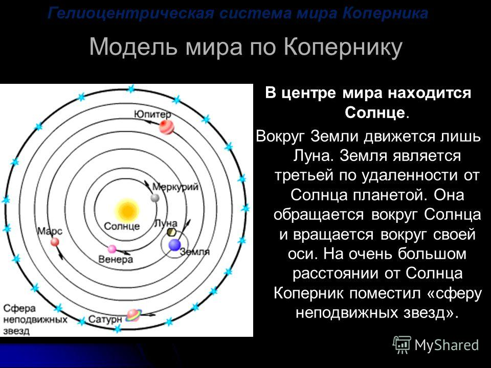 Гелиоцентрическая система мира Коперника Модель мира по Копернику В центре мира находится Солнце. Вокруг Земли движется лишь Луна. Земля является третьей по удаленности от Солнца планетой. Она обращается вокруг Солнца и вращается вокруг своей оси. На