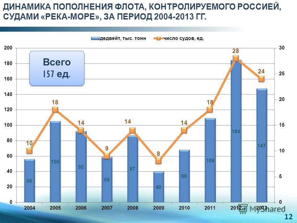 ДИНАМИКА ПОПОЛНЕНИЯ ФЛОТА, КОНТРОЛИРУЕМОГО РОССИЕЙ, СУДАМИ «РЕКА-МОРЕ», ЗА ПЕРИОД 2004-2013 ГГ. Всего 157 ед. 12
