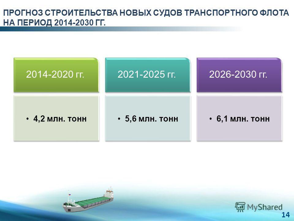 ПРОГНОЗ СТРОИТЕЛЬСТВА НОВЫХ СУДОВ ТРАНСПОРТНОГО ФЛОТА НА ПЕРИОД 2014-2030 ГГ. 14 2014-2020 гг. 4,2 млн. тонн 2021-2025 гг. 5,6 млн. тонн 2026-2030 гг. 6,1 млн. тонн