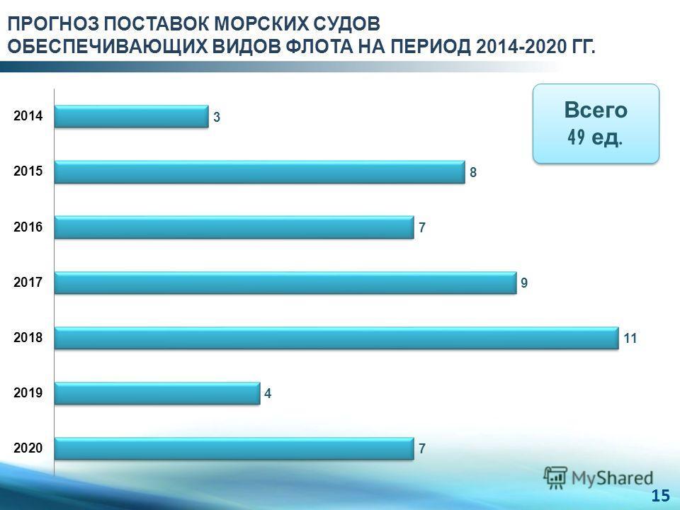 ПРОГНОЗ ПОСТАВОК МОРСКИХ СУДОВ ОБЕСПЕЧИВАЮЩИХ ВИДОВ ФЛОТА НА ПЕРИОД 2014-2020 ГГ. Всего 49 ед. 15
