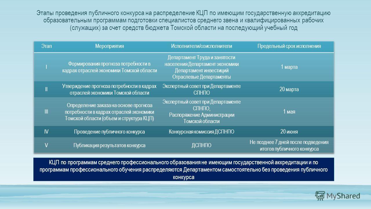 Этапы проведения публичного конкурса на распределение КЦП по имеющим государственную аккредитацию образовательным программам подготовки специалистов среднего звена и квалифицированных рабочих (служащих) за счет средств бюджета Томской области на посл