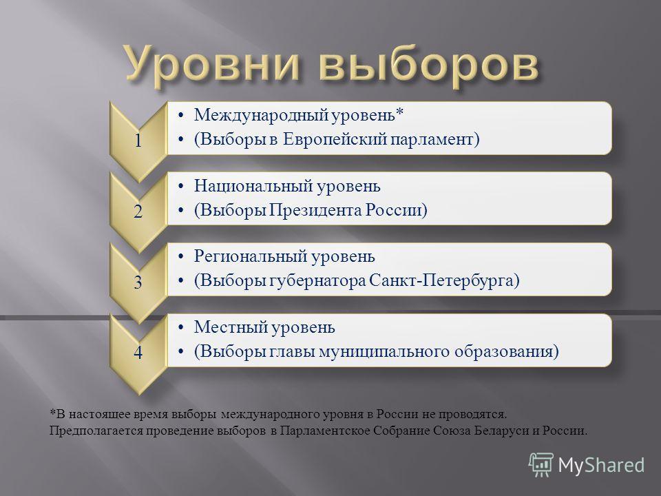 * В настоящее время выборы международного уровня в России не проводятся. Предполагается проведение выборов в Парламентское Собрание Союза Беларуси и России. 1 Международный уровень* (Выборы в Европейский парламент) 2 Национальный уровень (Выборы През
