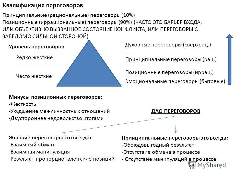 Квалификация переговоров Принципиальные (рациональные) переговоры (10%) Позиционные (иррациональные) переговоры (90%) (ЧАСТО ЭТО БАРЬЕР ВХОДА, ИЛИ ОБЪЕКТИВНО ВЫЗВАННОЕ СОСТОЯНИЕ КОНФЛИКТА, ИЛИ ПЕРЕГОВОРЫ С ЗАВЕДОМО СИЛЬНОЙ СТОРОНОЙ) Уровень переговор