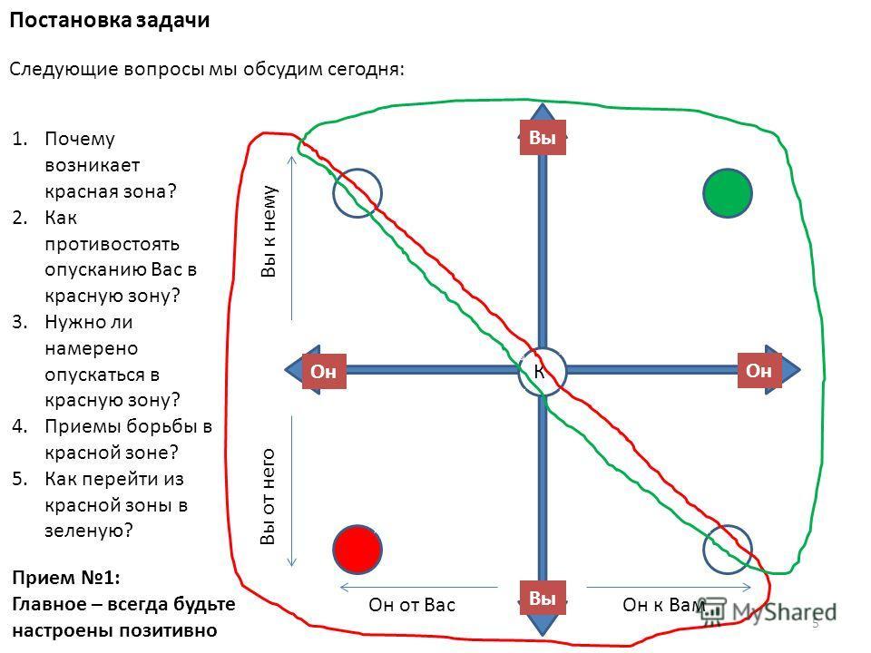 Постановка задачи Следующие вопросы мы обсудим сегодня: 5 Прием 1: Главное – всегда будьте настроены позитивно Вы Он Вы к нему Вы от него Он к Вам Он от Вас К 1. Почему возникает красная зона? 2. Как противостоять опусканию Вас в красную зону? 3. Нуж