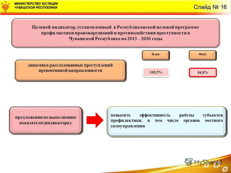 16 Целевой индикатор, установленный в Республиканской целевой программе профилактики правонарушений и противодействия преступности в Чувашской Республике на 2013 - 2020 годы Целевой индикатор, установленный в Республиканской целевой программе профила